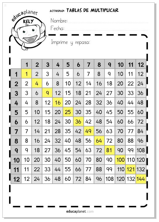 Las tablas de multiplicar Resumen para imprimir | matemáticas Primaria
