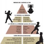 LA PIRÁMIDE DE ACTIVIDAD FÍSICA PARA NIÑOS