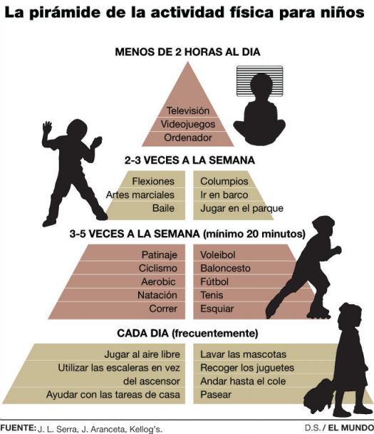 Pirámide de actividad fisica y videojuegos para niños y niñas.