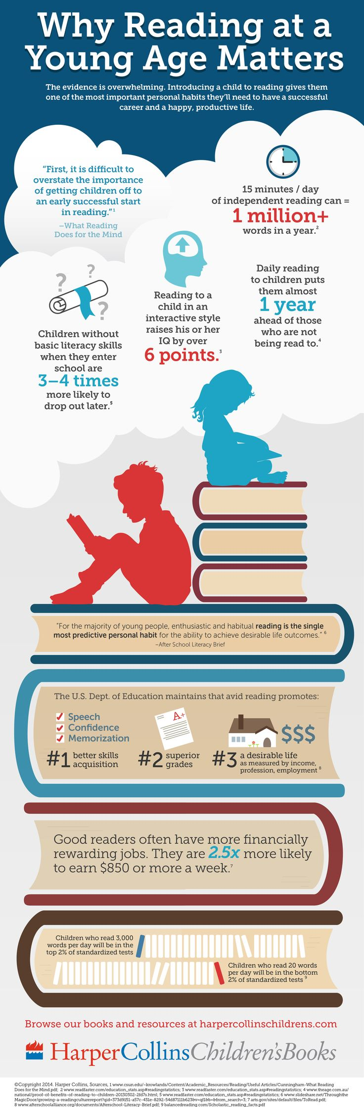 infography_reading_young_age