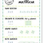 Estrategias para multiplicar