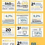 El español en cifras